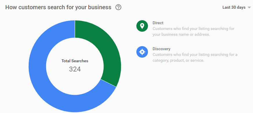 How to Interpret Google My Business (GMB) Insights - Sterling Sky Inc