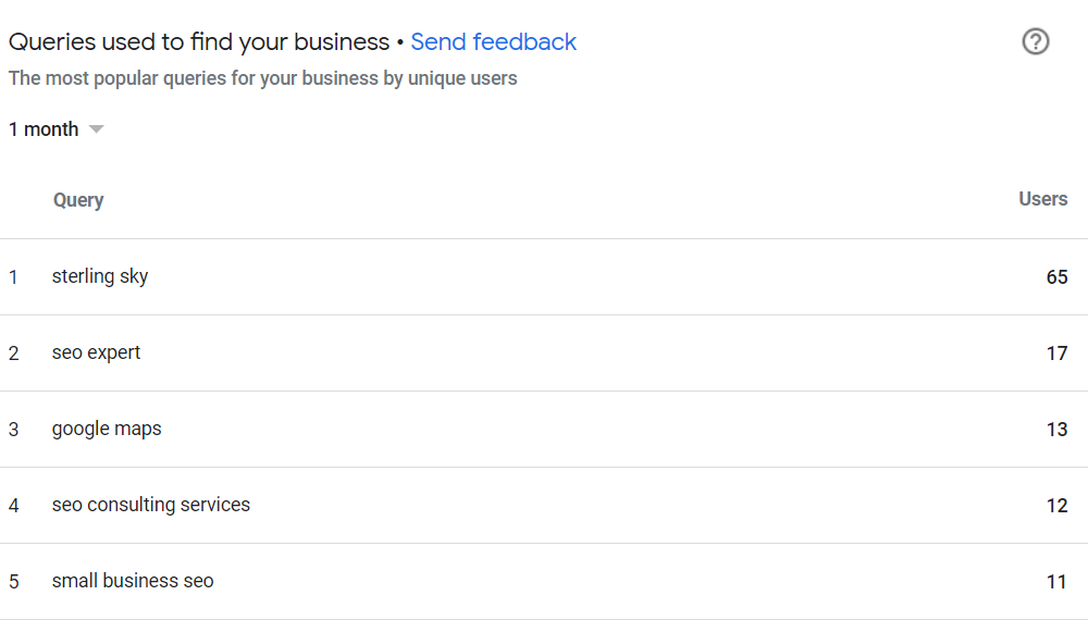 c95abd29f8e Google has started to roll out a feature inside Google My Business Insights  that tells you the top queries people used to find your business.