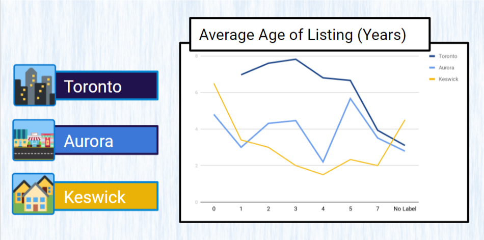 Mapping Your Way to Success - Google Slides_ listing age chart sterling sky