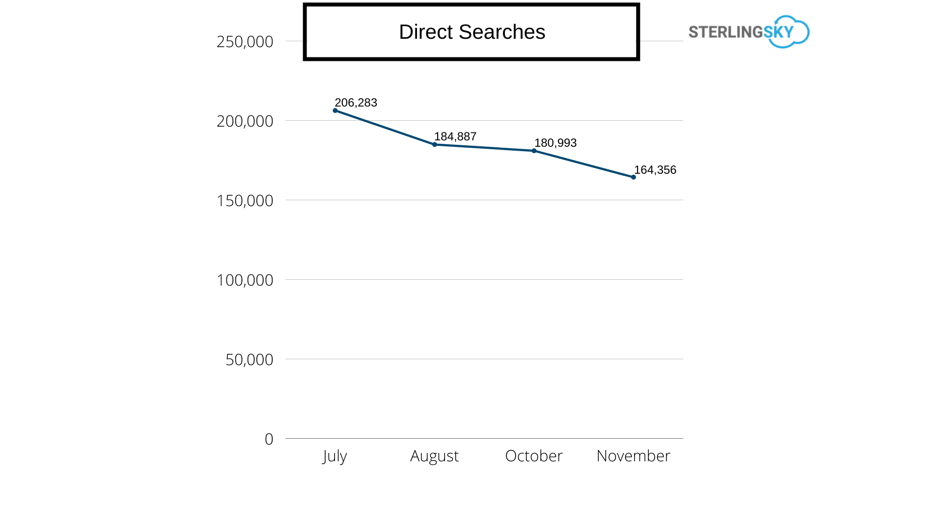 direct searches by month