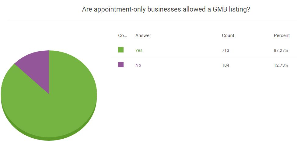 appointment GMB's