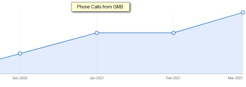 calls from gmb listing