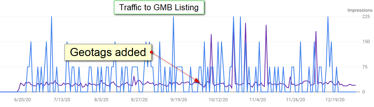 Google My Business traffic from geotags