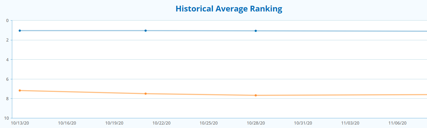 ranking impact from geotags